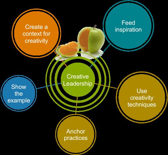 inmotion-creative-leadership