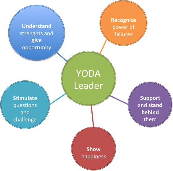 yodaleadership-diagram